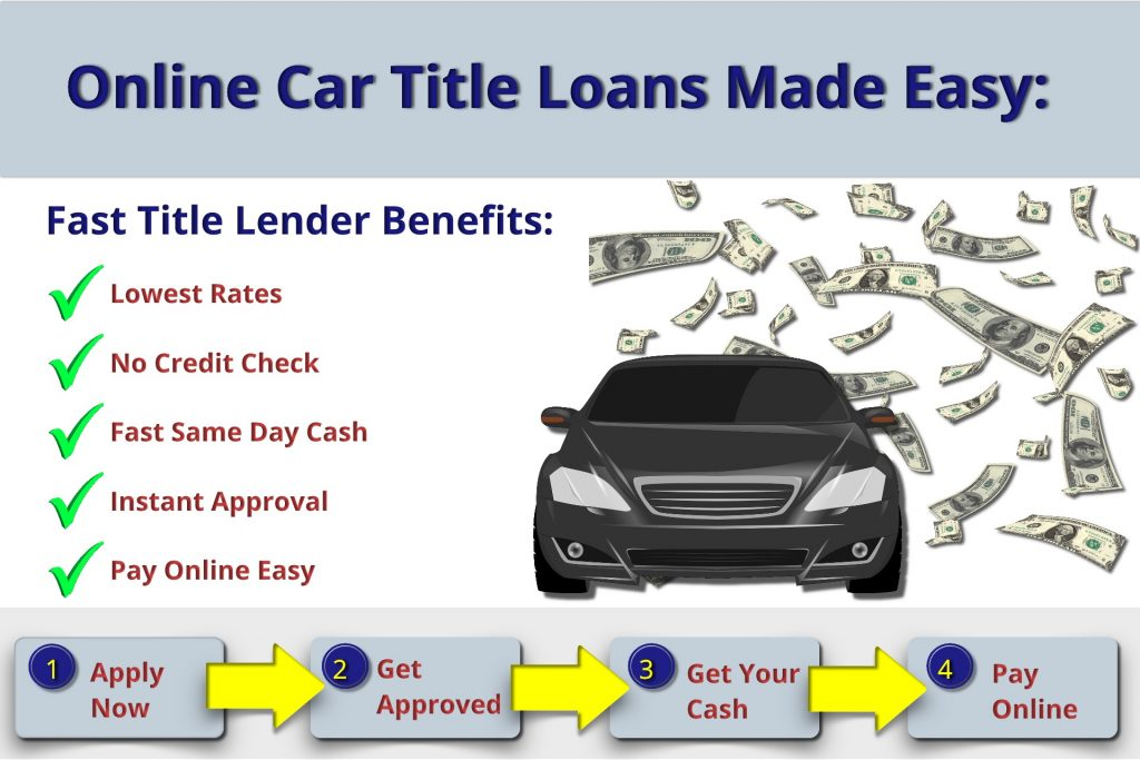 Online Title Loans made easy followed by a car in front of cash, underneath is the steps on the online title loan process