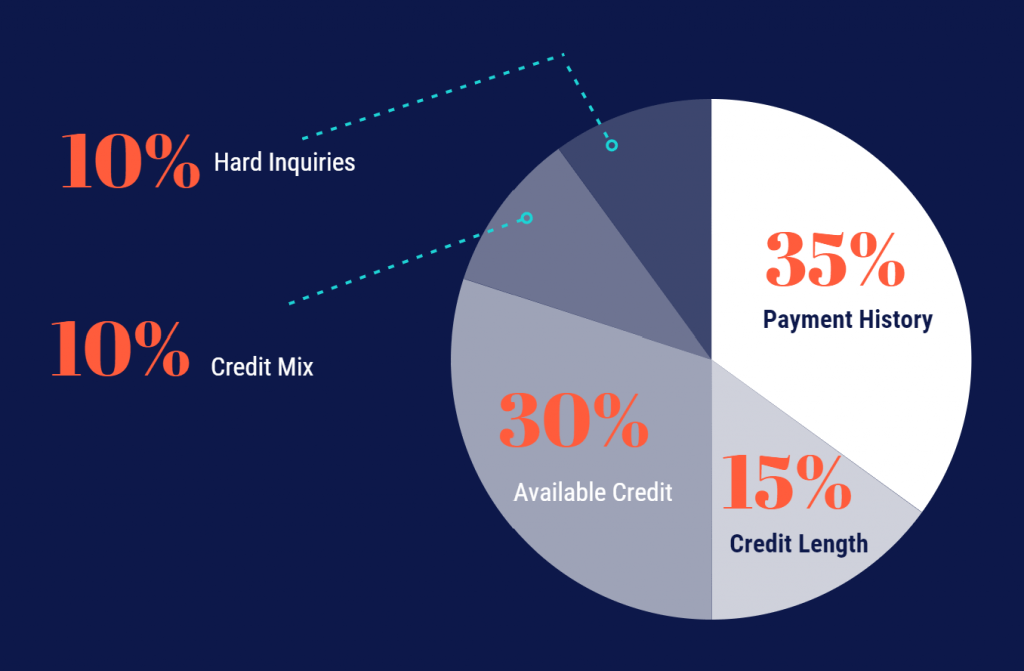 title loans can affect each credit criteria shown by percentage