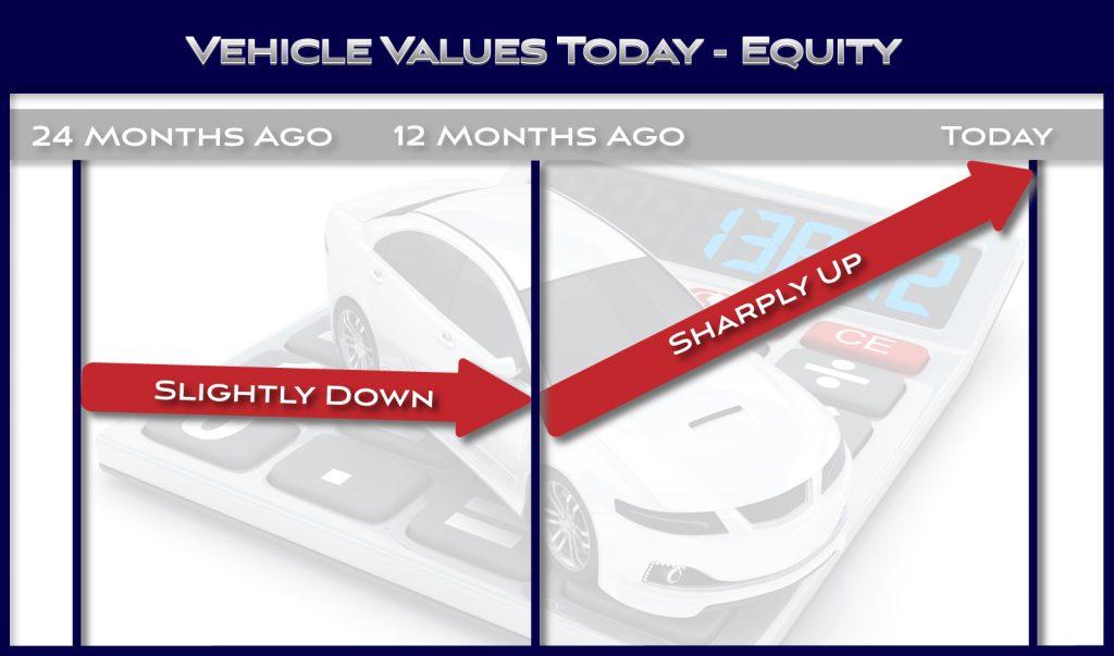 Vehicle value rising