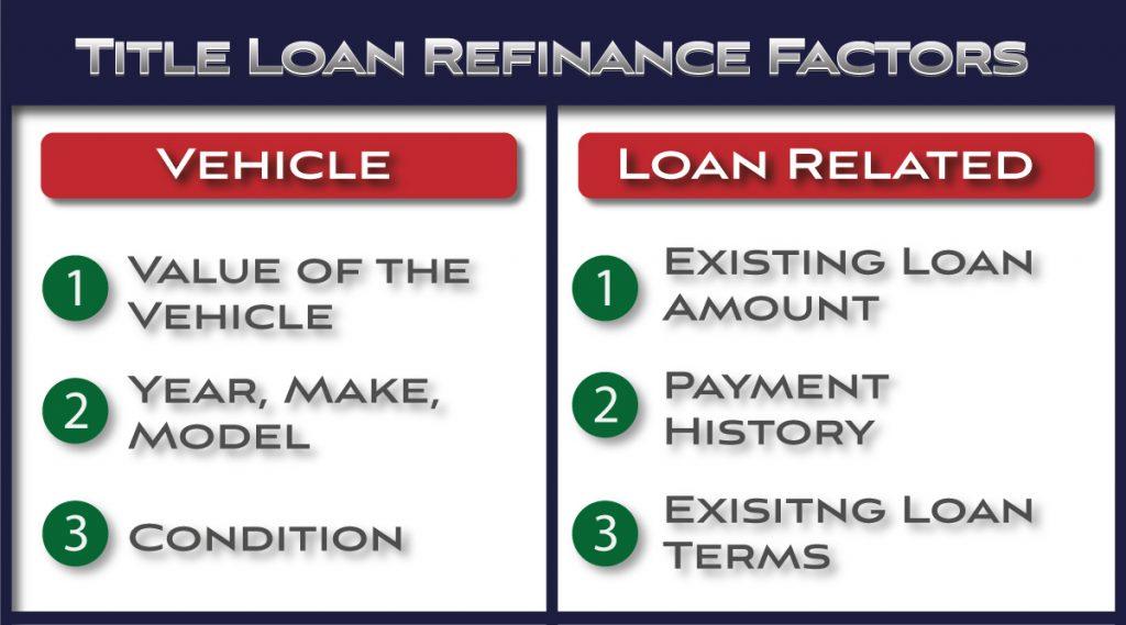 refinance factors